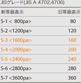 JISグレード(JIS A 4702.4706)