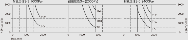 耐風圧性S-4(2000Pa),耐風圧性S-5(2400Pa),耐風圧性S-6(2800Pa)
